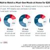 Podle průzkumu si většina diváků raději na film počká a podívá se na něj doma   Fandíme filmu